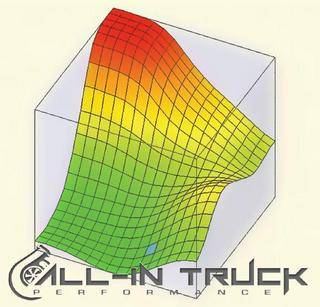 All In Truck Performance - AITP 2011-2016 Allison Performance TCM Tuning